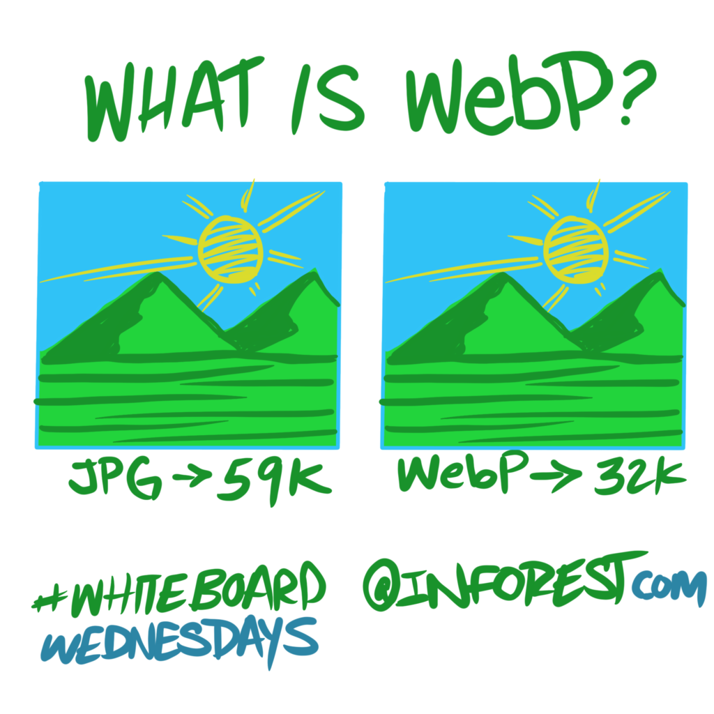 What is WebP and Why Do I Need It ?