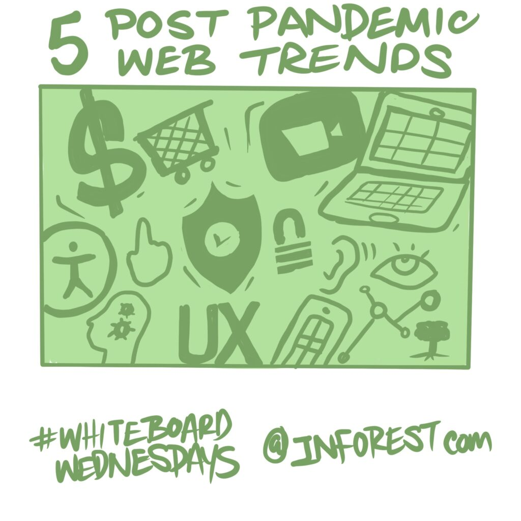 Five Post Pandemic Web Trends that Will Stick